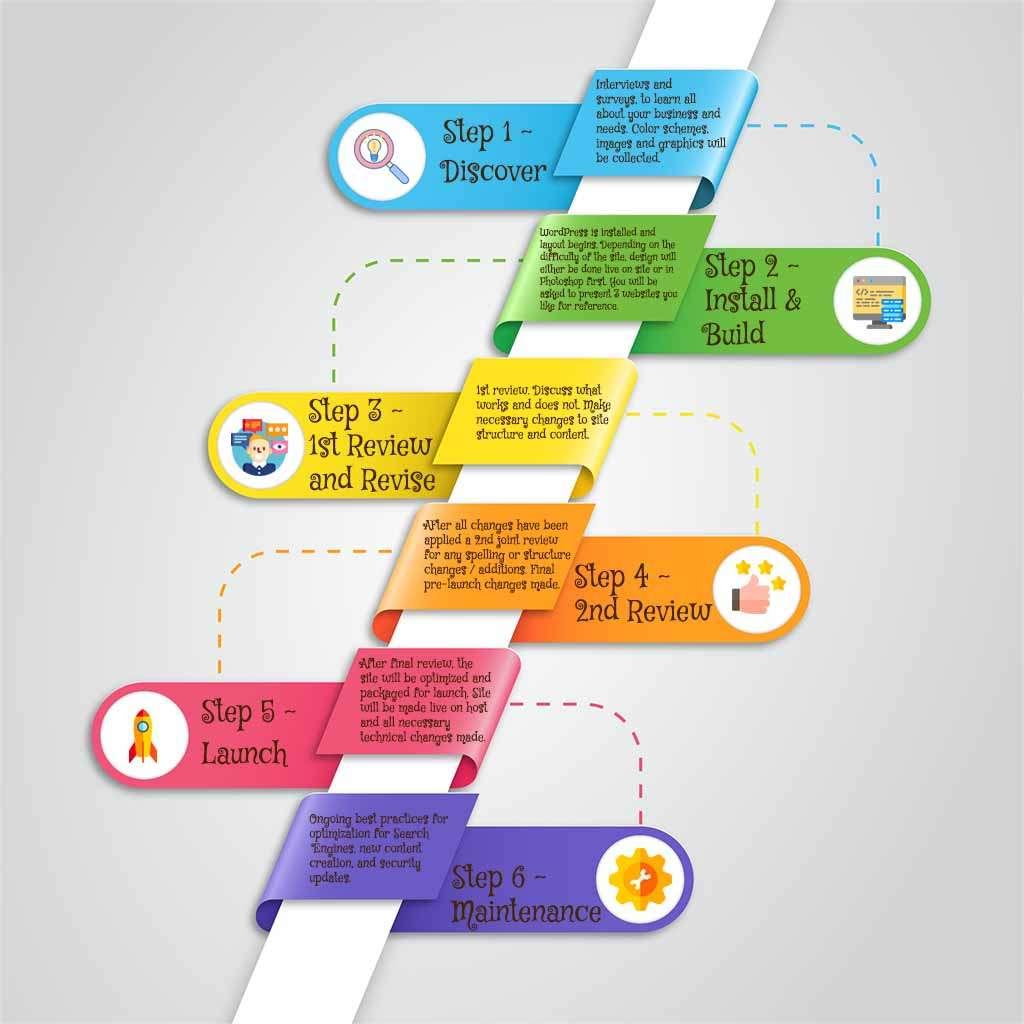 6 Step WordPress Web Site Development Process